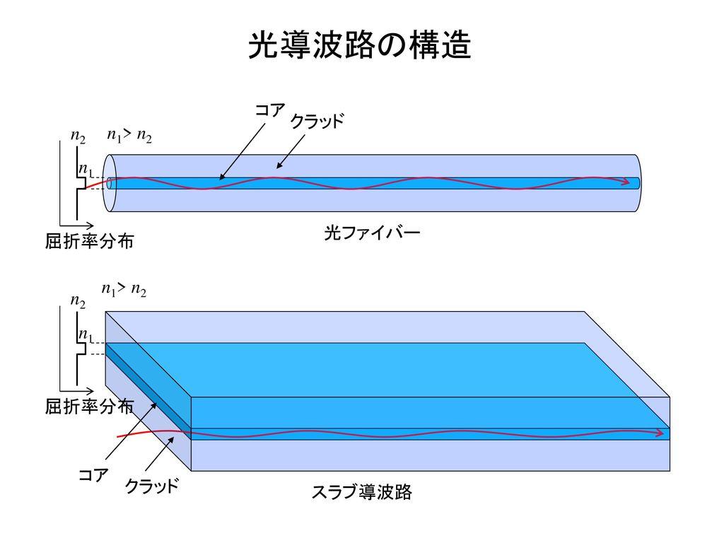 光導波路の構造 コア クラッド n2 n1> n2 n1 光ファイバー 屈折率分布 n1> n2 n2 n1 屈折率分布 コア