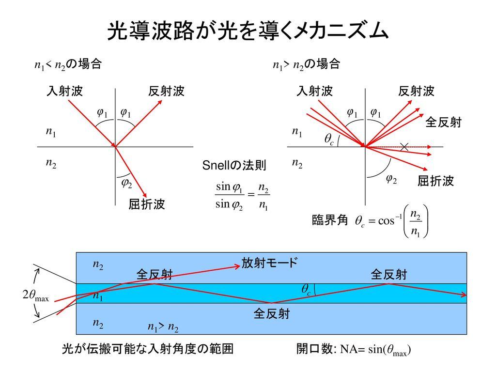 光導波路が光を導くメカニズム n2 n1 φ1 j2 入射波 屈折波 反射波 n1< n2の場合 n2 n1 n1> n2の場合