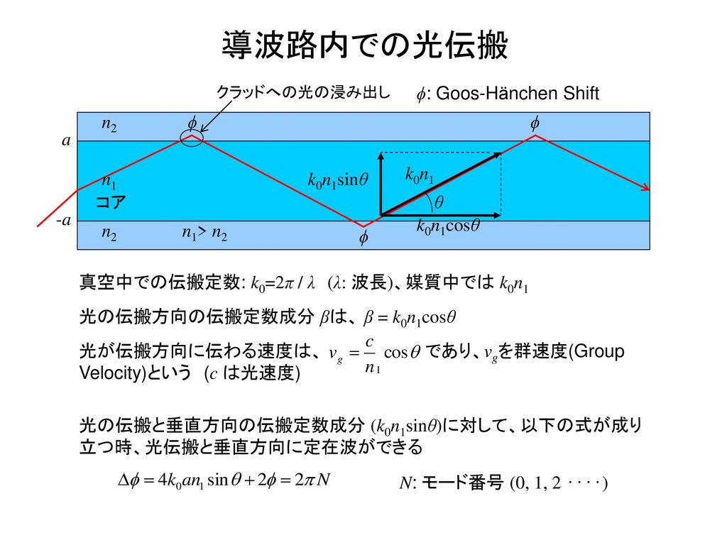 導波路内での光伝搬 ϕ: Goos-Hänchen Shift n2 ϕ ϕ a k0n1 n1 k0n1sinθ コア θ -a