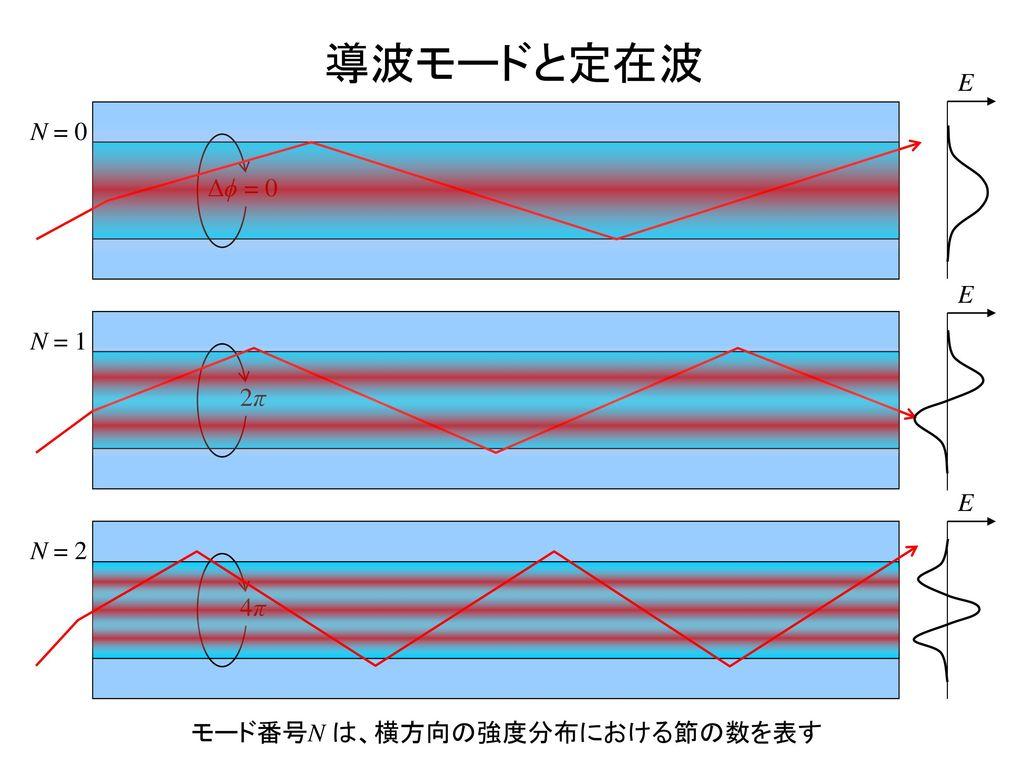 導波モードと定在波 E N = 0 Δϕ = 0 E N = 1 2π E N = 2 4π