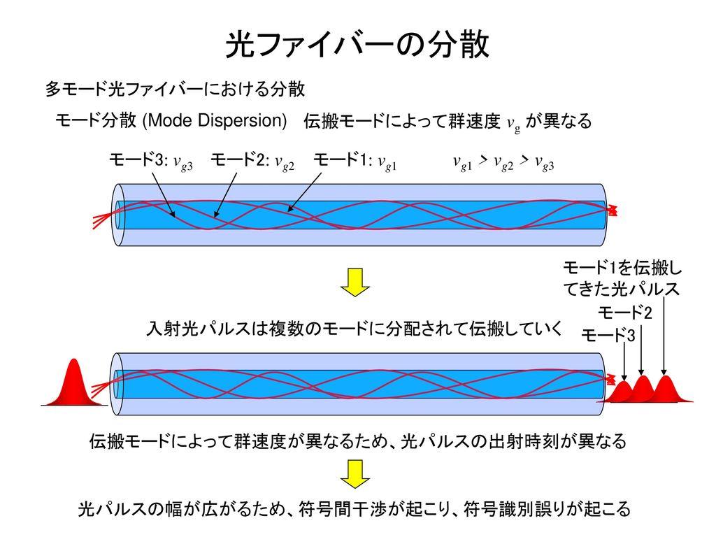 光ファイバーの分散 多モード光ファイバーにおける分散 モード分散 (Mode Dispersion)