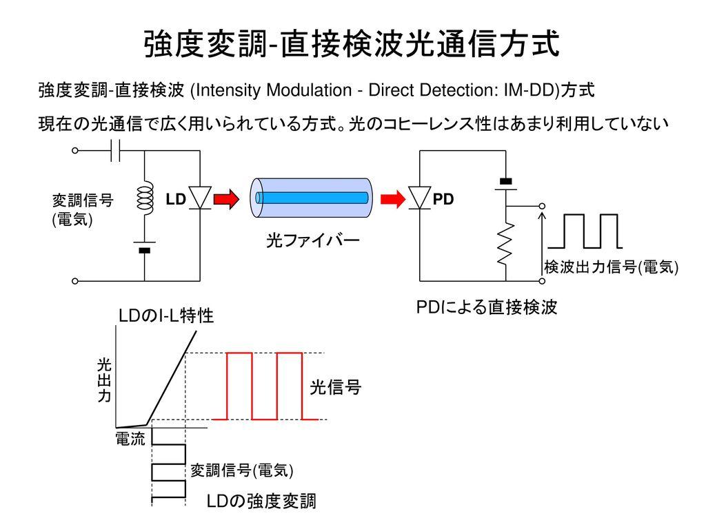 強度変調-直接検波光通信方式 強度変調-直接検波 (Intensity Modulation - Direct Detection: IM-DD)方式. 現在の光通信で広く用いられている方式。光のコヒーレンス性はあまり利用していない.