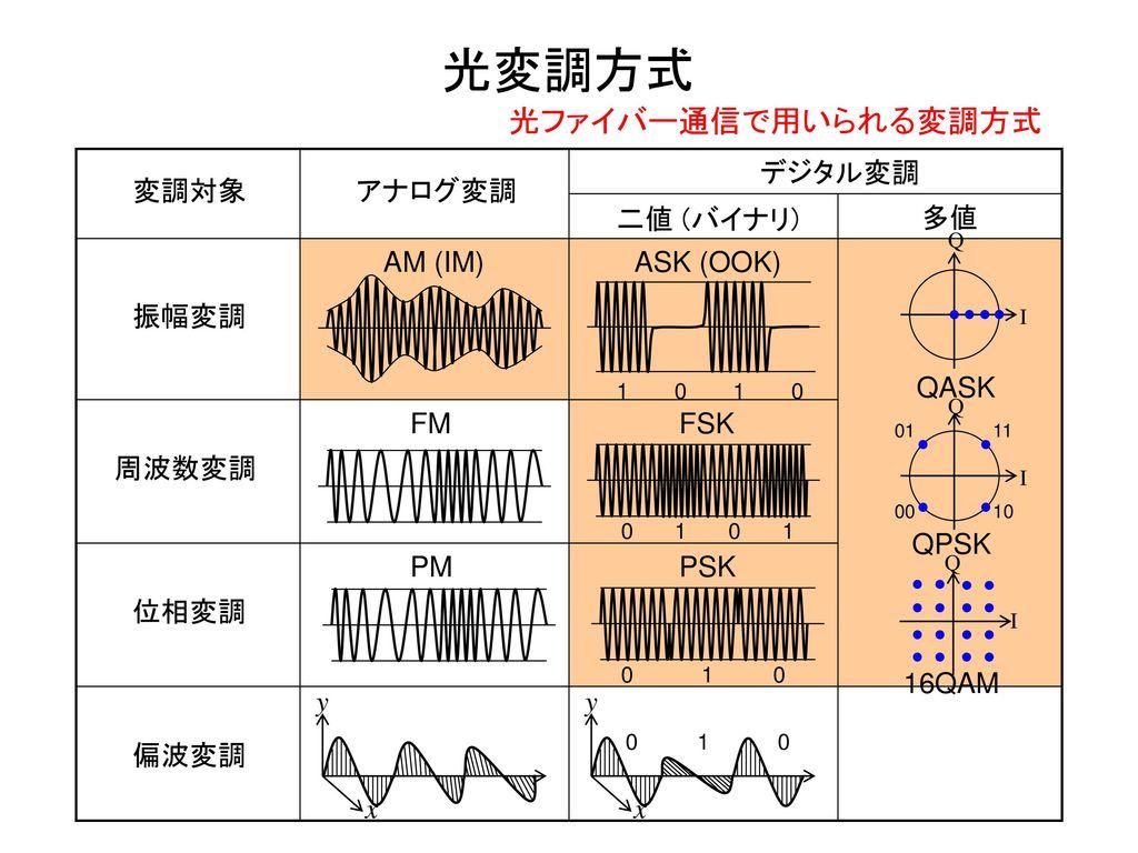 光変調方式 光ファイバー通信で用いられる変調方式 デジタル変調 変調対象 アナログ変調 二値 (バイナリ) 多値 QASK AM (IM)
