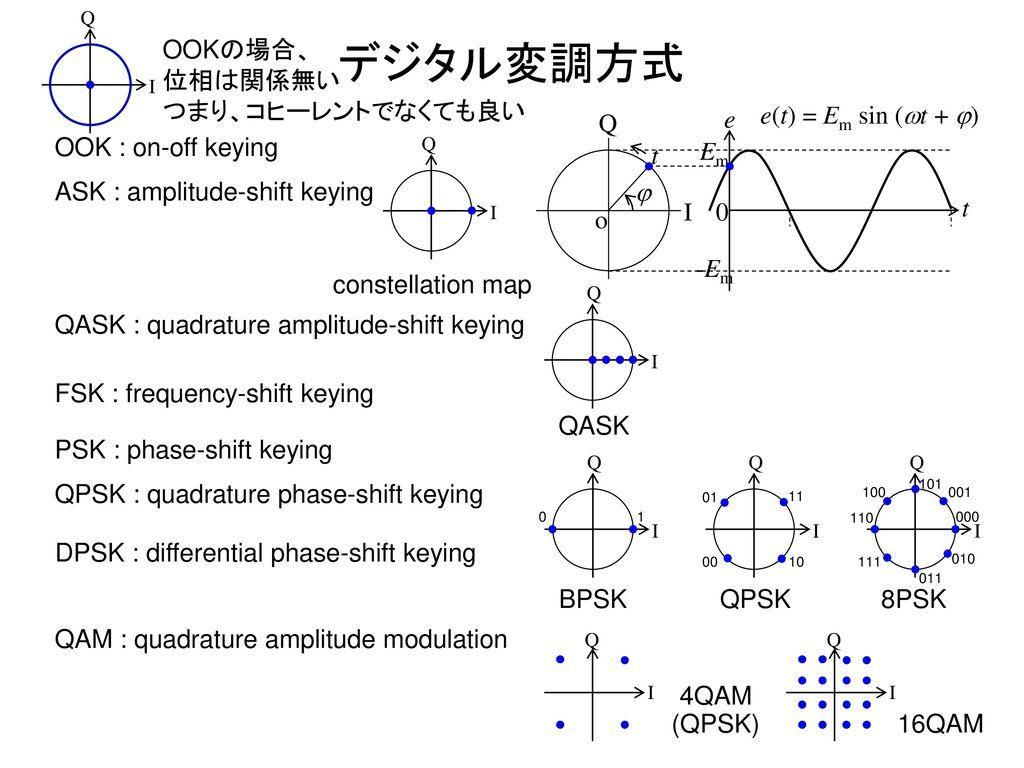 デジタル変調方式 OOKの場合、 位相は関係無い つまり、コヒーレントでなくても良い o t Em e j -Em I Q