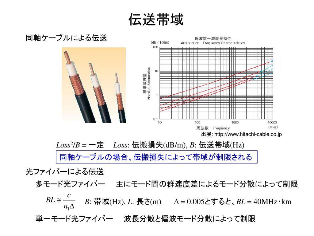伝送帯域 同軸ケーブルによる伝送 Loss2/B = 一定 Loss: 伝搬損失(dB/m), B: 伝送帯域(Hz)