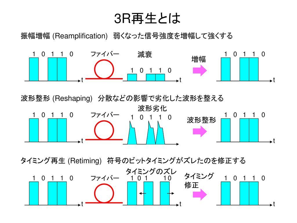 3R再生とは 振幅増幅 (Reamplification) 弱くなった信号強度を増幅して強くする 減衰 増幅