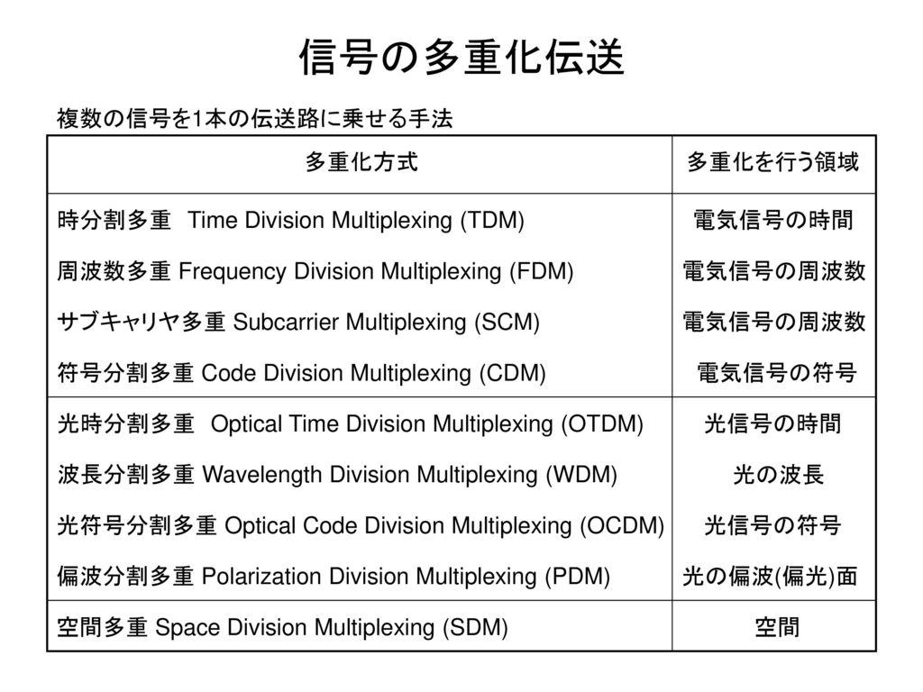 信号の多重化伝送 複数の信号を1本の伝送路に乗せる手法 多重化方式 多重化を行う領域