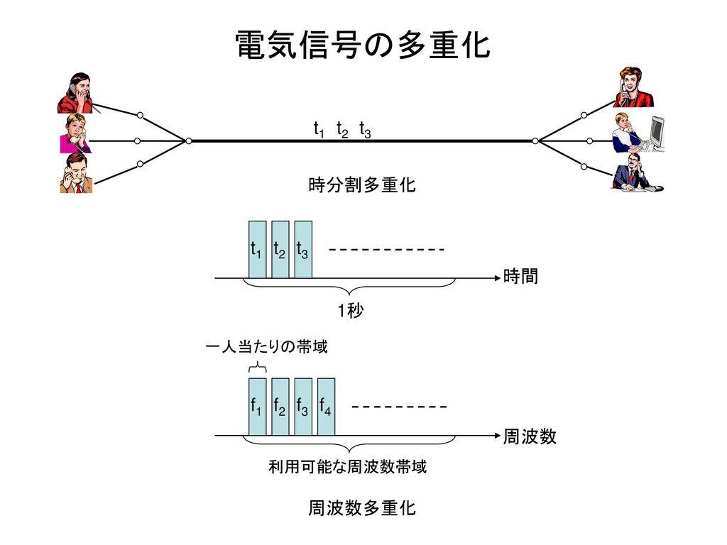 電気信号の多重化 時分割多重化 t2 t3 t1 時間 t1 t2 t3 1秒 周波数多重化 f1 f2 f3 f4 周波数