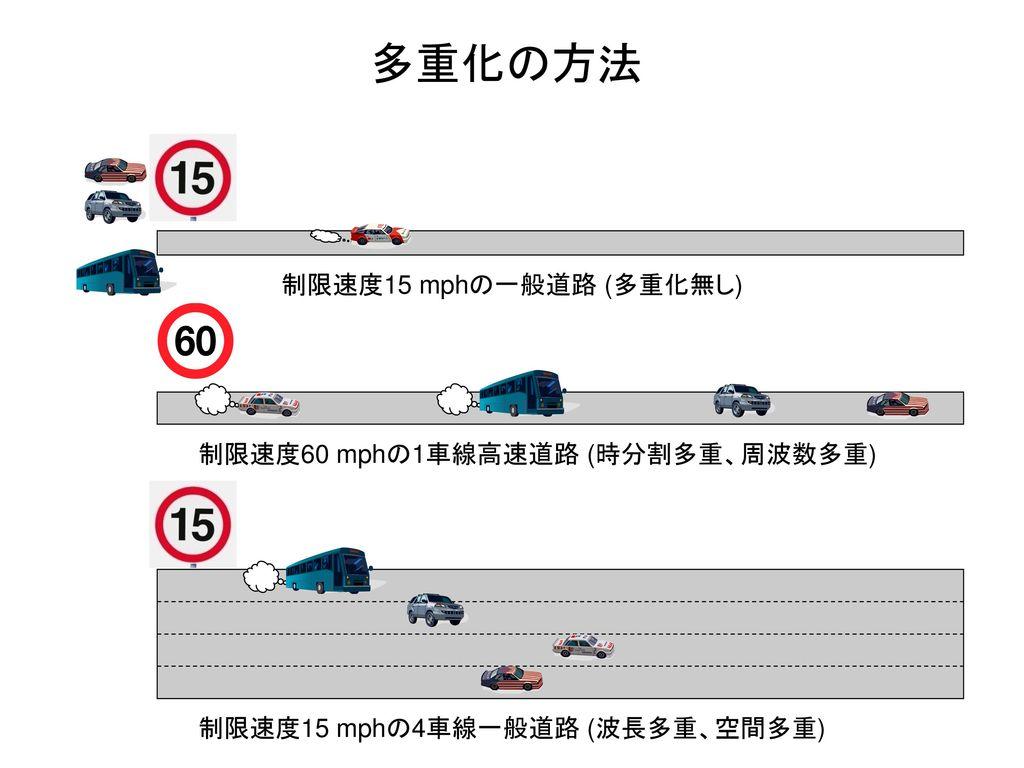 制限速度15 mphの4車線一般道路 (波長多重、空間多重)