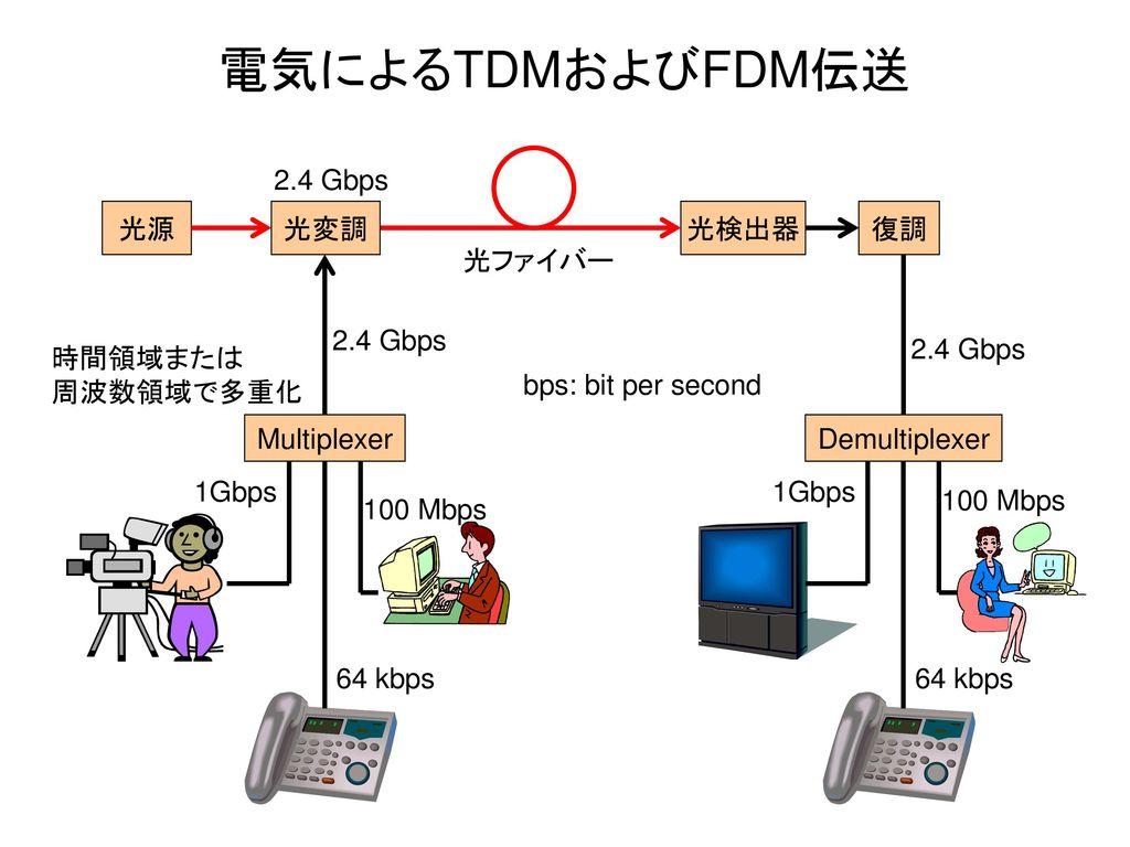 電気によるTDMおよびFDM伝送 2.4 Gbps 光源 光変調 光検出器 復調 光ファイバー 2.4 Gbps 2.4 Gbps