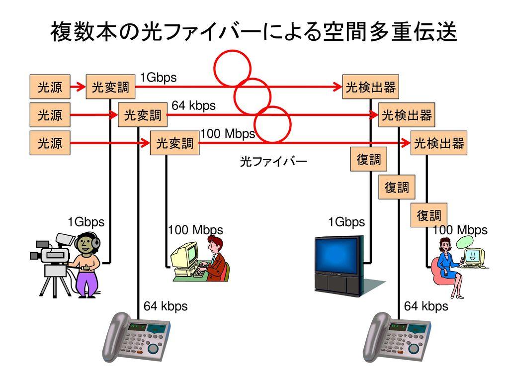 複数本の光ファイバーによる空間多重伝送 1Gbps 光源 光変調 光検出器 64 kbps 光源 光変調 光検出器 100 Mbps 光源