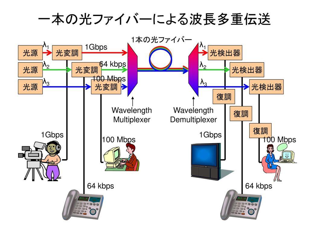 一本の光ファイバーによる波長多重伝送 1本の光ファイバー λ1 λ1 1Gbps 光源 光変調 光検出器 λ2 64 kbps λ2 光源