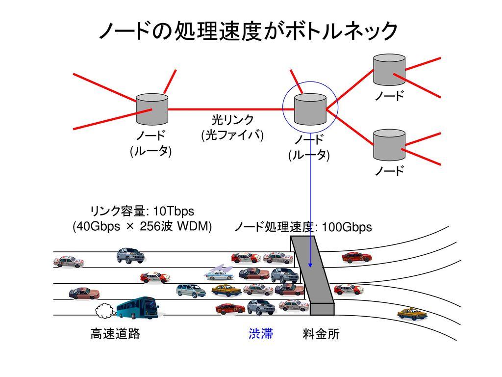 ノードの処理速度がボトルネック ノード 光リンク (光ファイバ) ノード (ルータ) ノード (ルータ) ノード 料金所 渋滞 高速道路