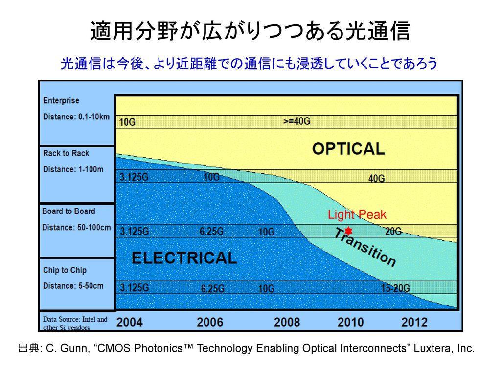 適用分野が広がりつつある光通信 光通信は今後、より近距離での通信にも浸透していくことであろう Light Peak