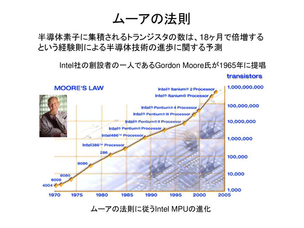 ムーアの法則 半導体素子に集積されるトランジスタの数は、18ヶ月で倍増するという経験則による半導体技術の進歩に関する予測