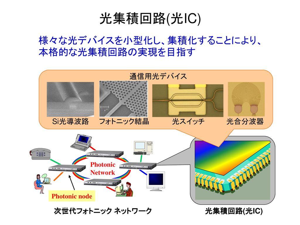 光集積回路(光IC) 様々な光デバイスを小型化し、集積化することにより、本格的な光集積回路の実現を目指す 光集積回路(光IC) 光スイッチ