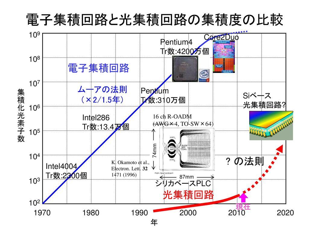 電子集積回路と光集積回路の集積度の比較 電子集積回路 の法則 光集積回路 ムーアの法則 (×2/1.5年) 109 Core2Duo