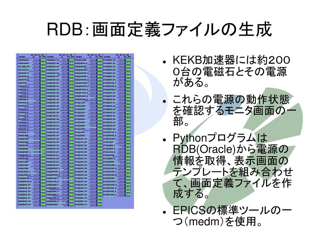 RDB:画面定義ファイルの生成 KEKB加速器には約200 0台の電磁石とその電源 がある。