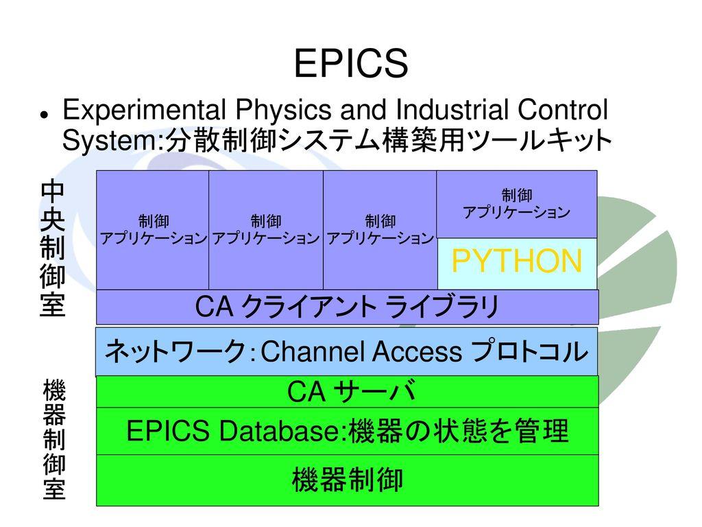 EPICS Experimental Physics and Industrial Control System:分散制御システム構築用ツールキット. 中央制御室. 制御 アプリケーション. 制御 アプリケーション.