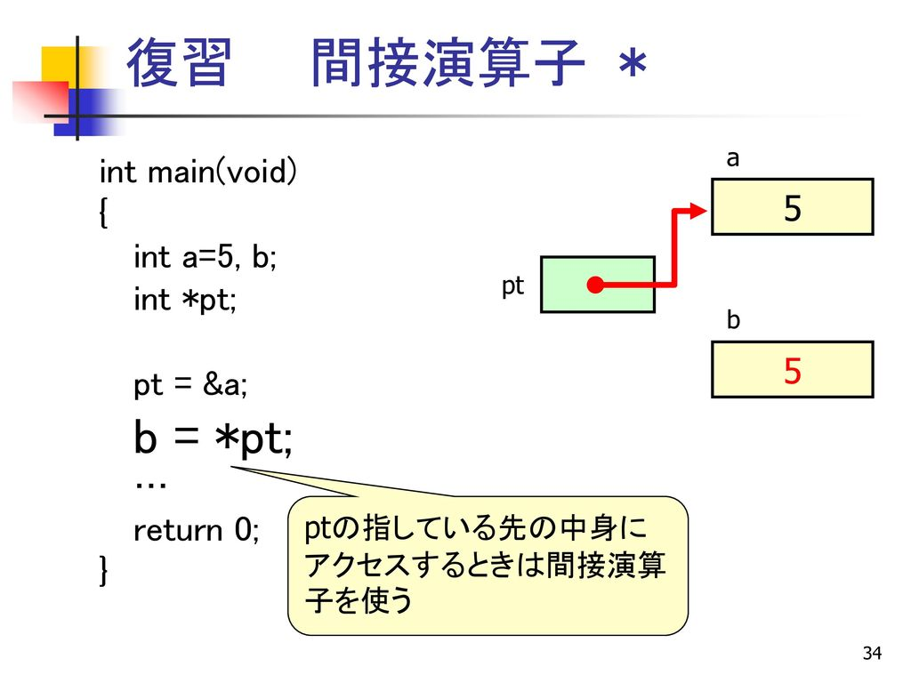mallocの使用例 ? ptr struct ITEM{ int element; struct ITEM *next; };
