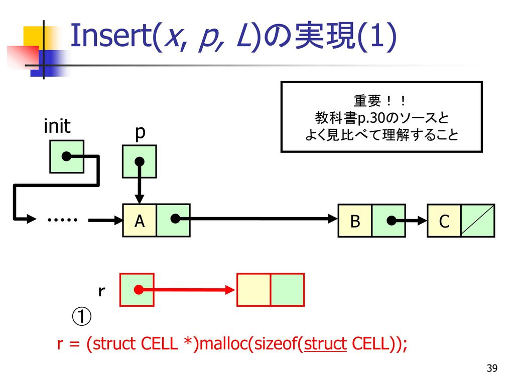 復習 間接演算子 * int main(void) { 5 int a=5, b; int *pt; pt = &a; b = *pt; …
