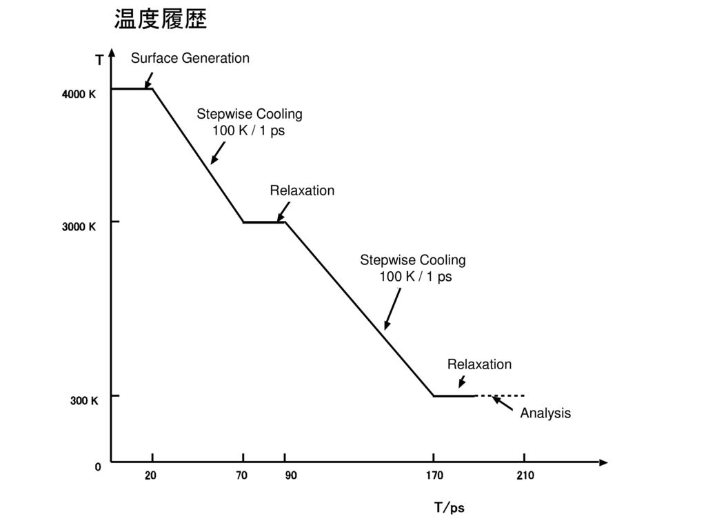 温度履歴 Surface Generation Stepwise Cooling 100 K / 1 ps Relaxation