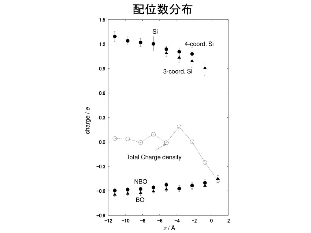 配位数分布 Deb Si 4-coord. Si 3-coord. Si charge / e Total Charge density