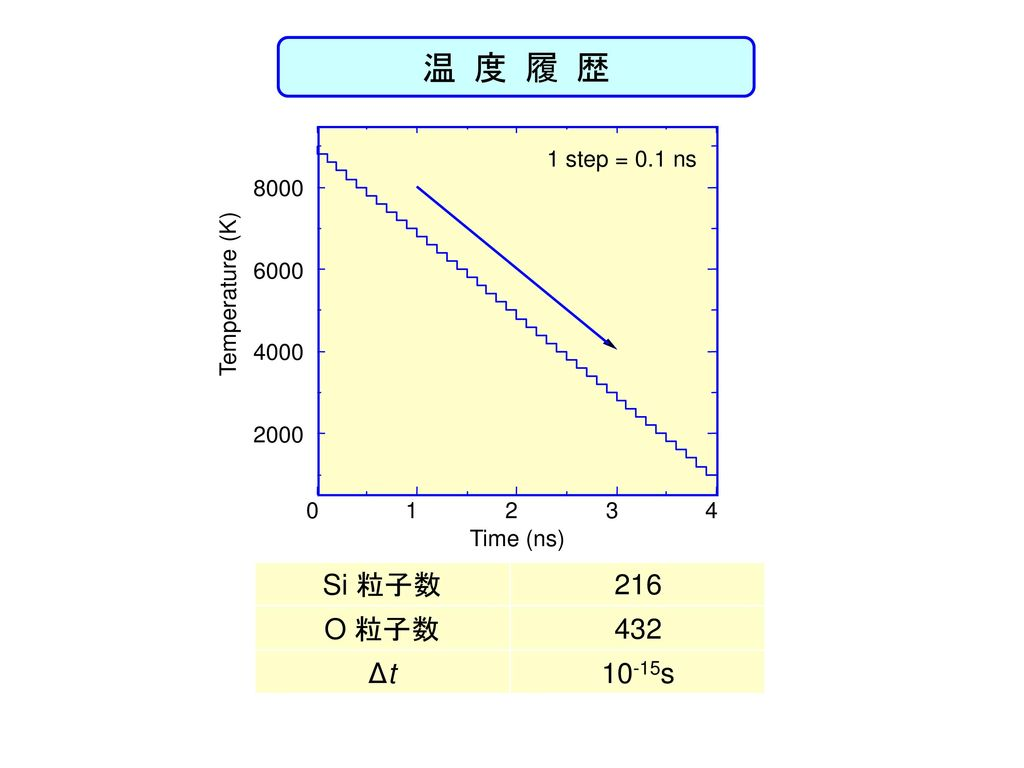 温 度 履 歴 Time (ns) Temperature (K) 1 step = 0.1 ns.