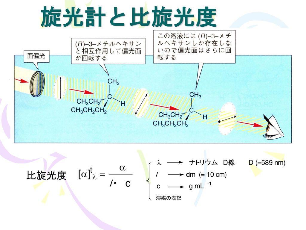 2 有機化合物の立体構造 P.27.