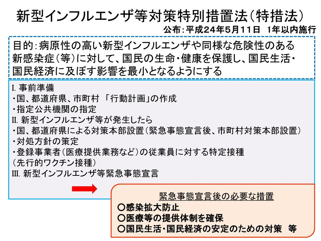 新型インフルエンザ等対策特別措置法(特措法)