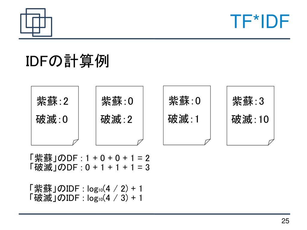 TF*IDF IDFの計算例 紫蘇:2 紫蘇:0 紫蘇:0 紫蘇:3 破滅:0 破滅:2 破滅:1 破滅:10