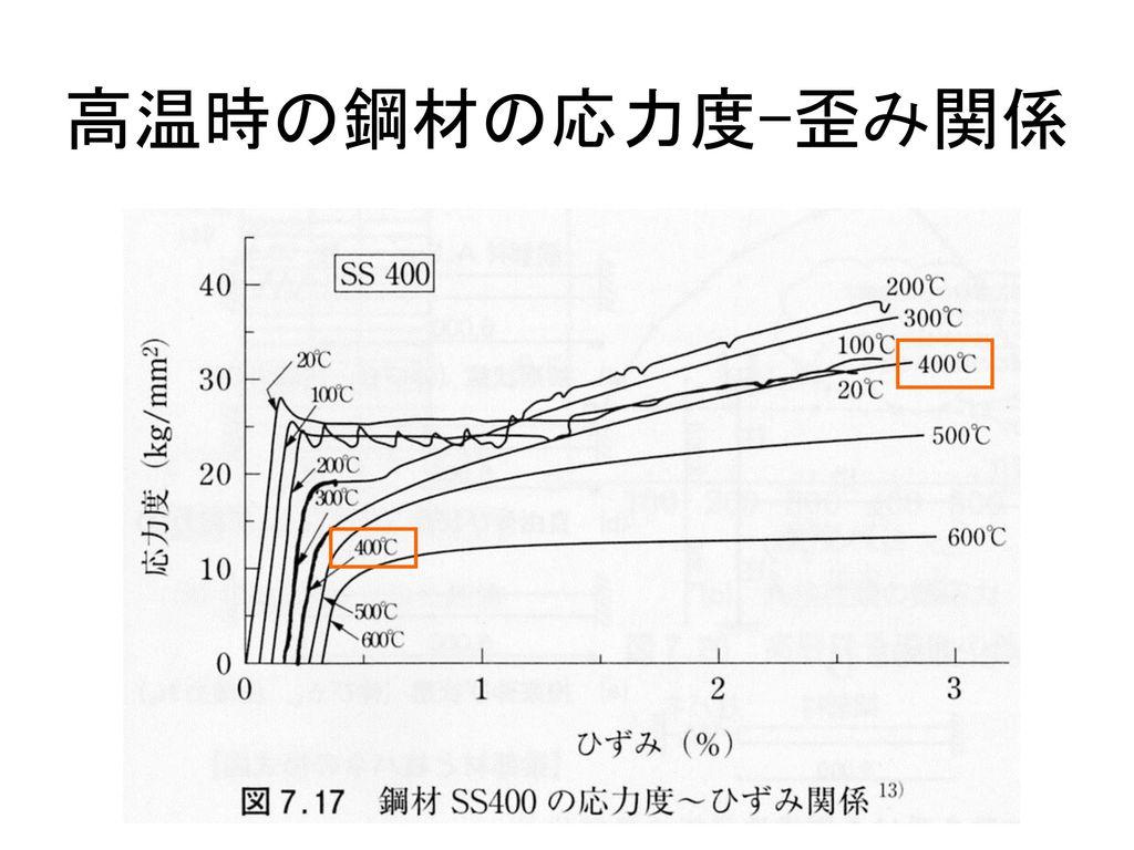 高温時の鋼材の応力度-歪み関係