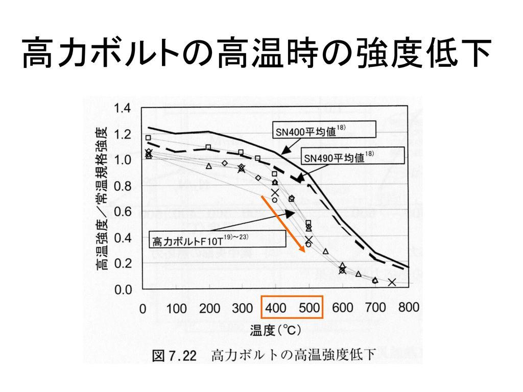 高力ボルトの高温時の強度低下