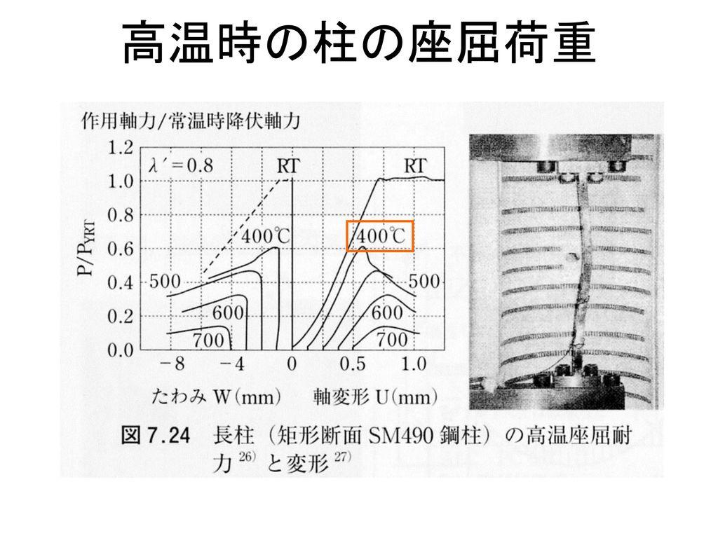 高温時の柱の座屈荷重