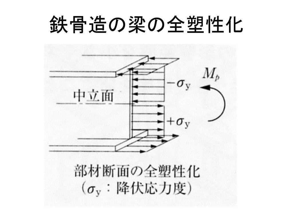 鉄骨造の梁の全塑性化