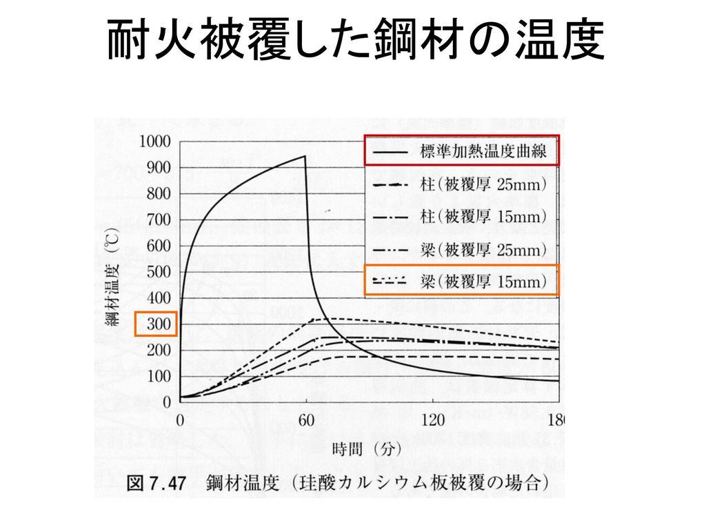 耐火被覆した鋼材の温度