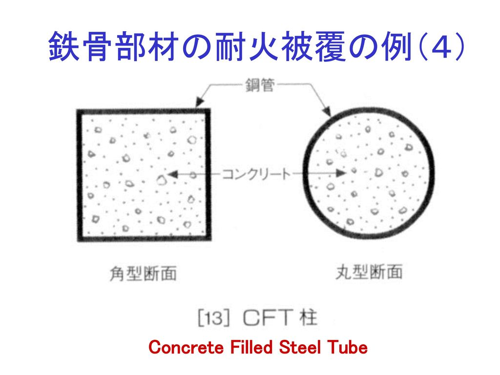 Concrete Filled Steel Tube