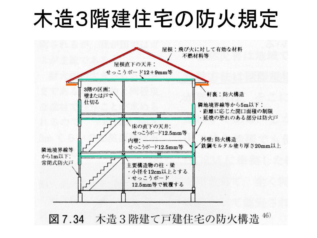 木造3階建住宅の防火規定