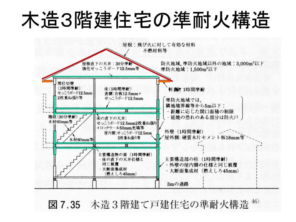 木造3階建住宅の準耐火構造