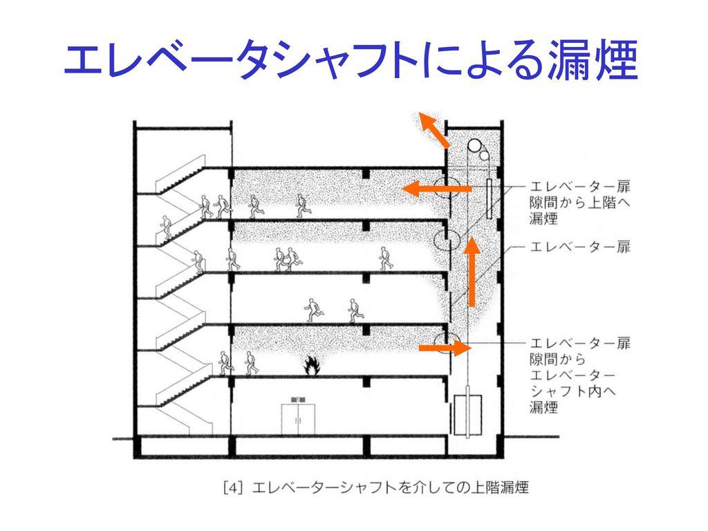 エレベータシャフトによる漏煙