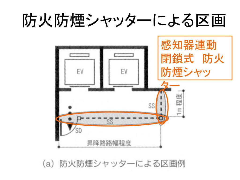 防火防煙シャッターによる区画 感知器連動 閉鎖式 防火 防煙シャッター