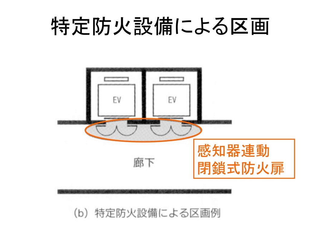 特定防火設備による区画 感知器連動 閉鎖式防火扉