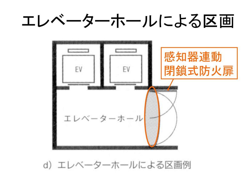 エレベーターホールによる区画 感知器連動 閉鎖式防火扉