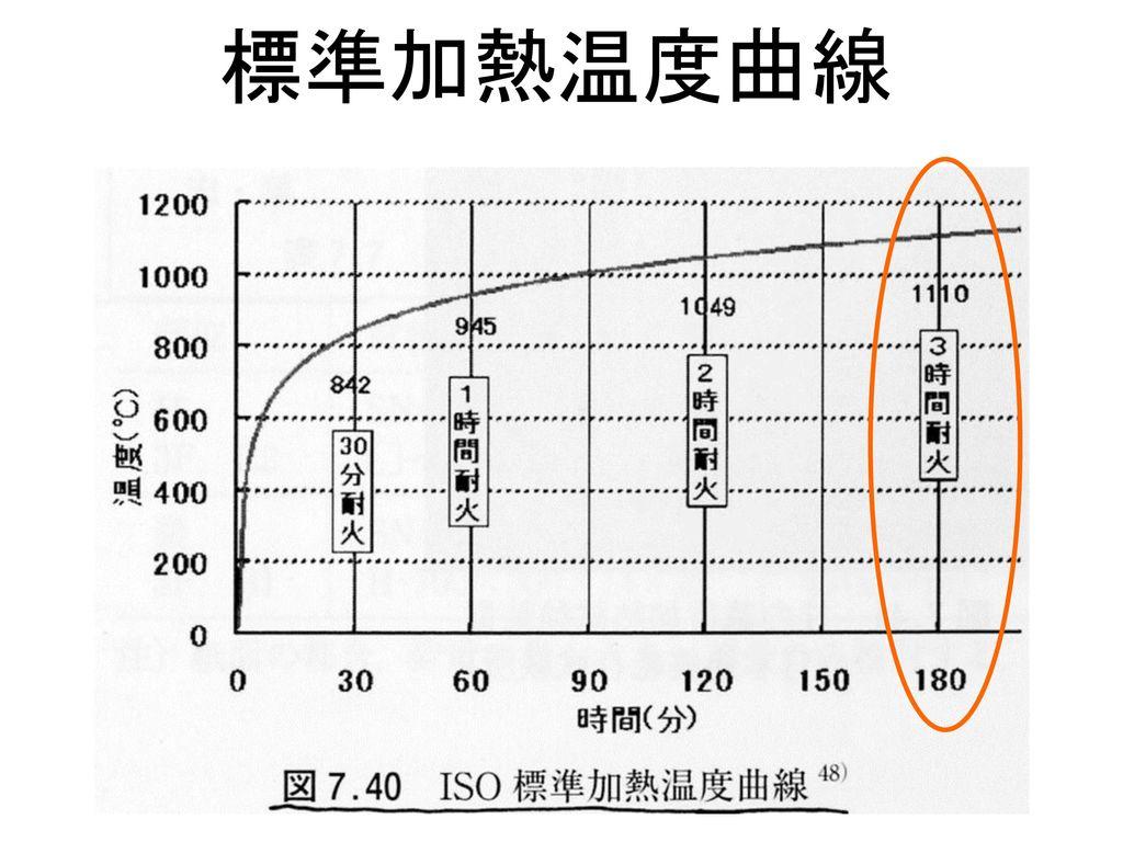標準加熱温度曲線