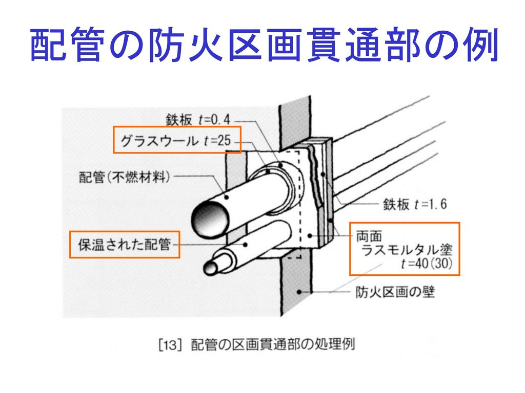 配管の防火区画貫通部の例