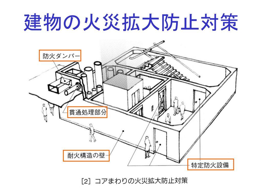 建物の火災拡大防止対策