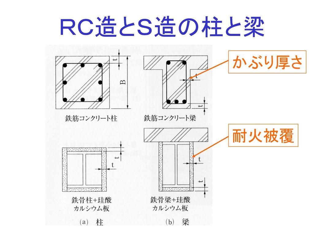 RC造とS造の柱と梁 かぶり厚さ 耐火被覆
