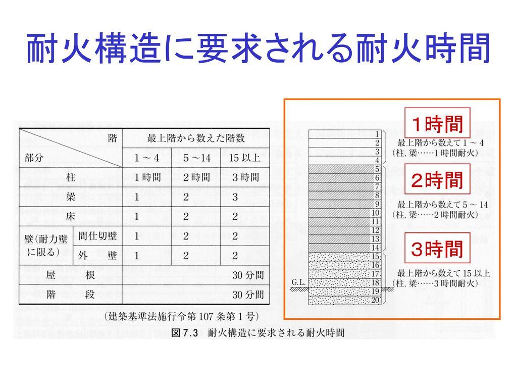 耐火構造に要求される耐火時間 1時間 2時間 3時間