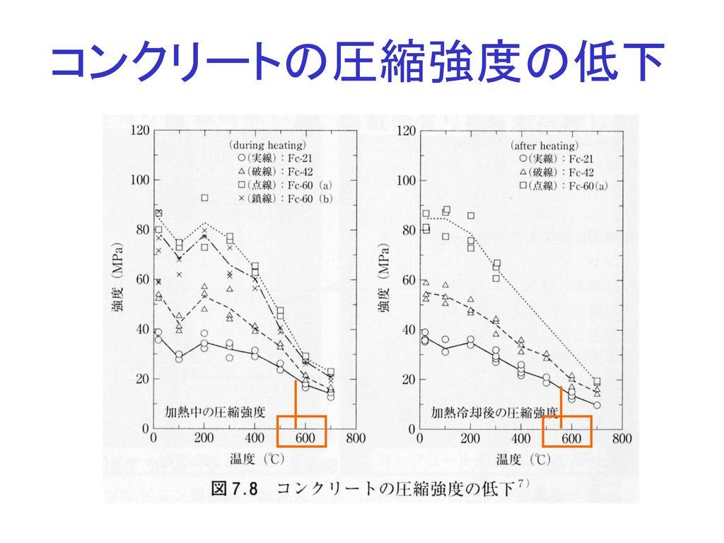 コンクリートの圧縮強度の低下