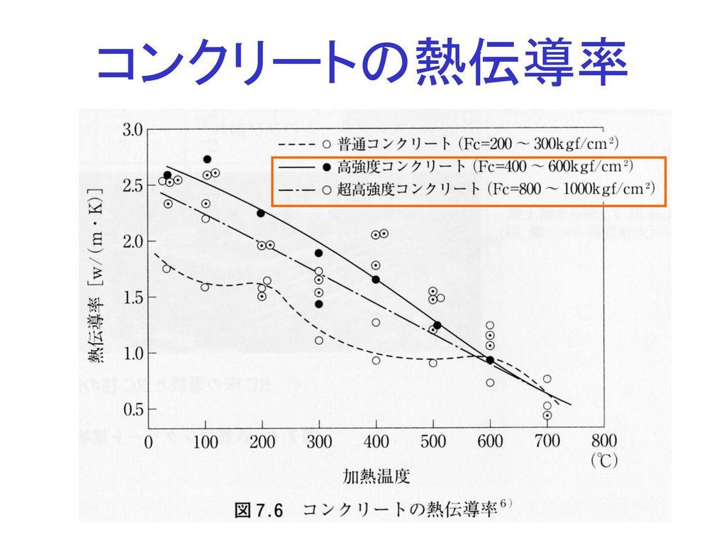 コンクリートの熱伝導率